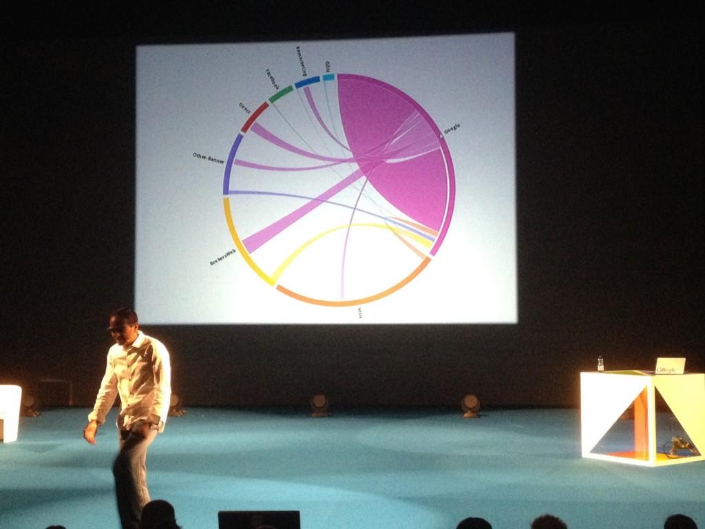 Orgazmická vizualizácia dát pre Avinasha Kaushika Marketing Festival - Truniversity