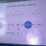 Performance marketing - Customer journey - Truniversity