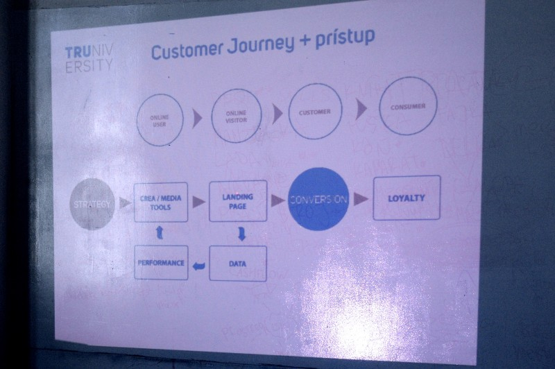 Performance-marketing-Customer-journey-Truniversity-e1444728820341