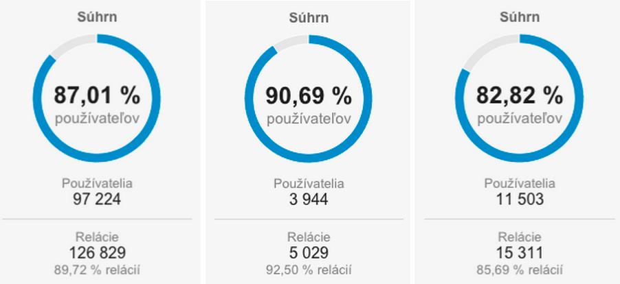Ukazka_kolko_spamu_je_Google_analytcs_uctoch